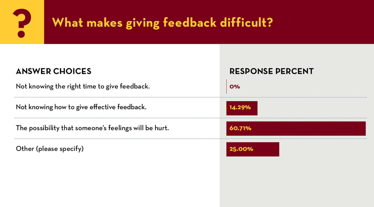 What makes giving feedback difficult? Not knowing the right time to give feedback. 0% Not knowing how to give effective feedback. 14.29% The possibility that someone's feelings will be hurt.  60.71% Other 25%