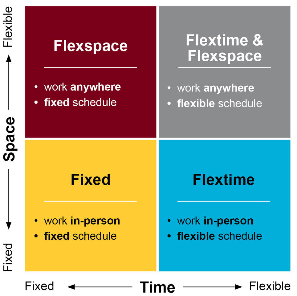 A two-by-two graphic. Top left: Flexspace-work anywhere, fixed schedule; Top right: Flex Space and Flexspace-work anywhere; flexible schedule. Bottom left: Fixed-work in-person; fixed schedule. Bottom right: Flextime-work in-person; flexible schedule