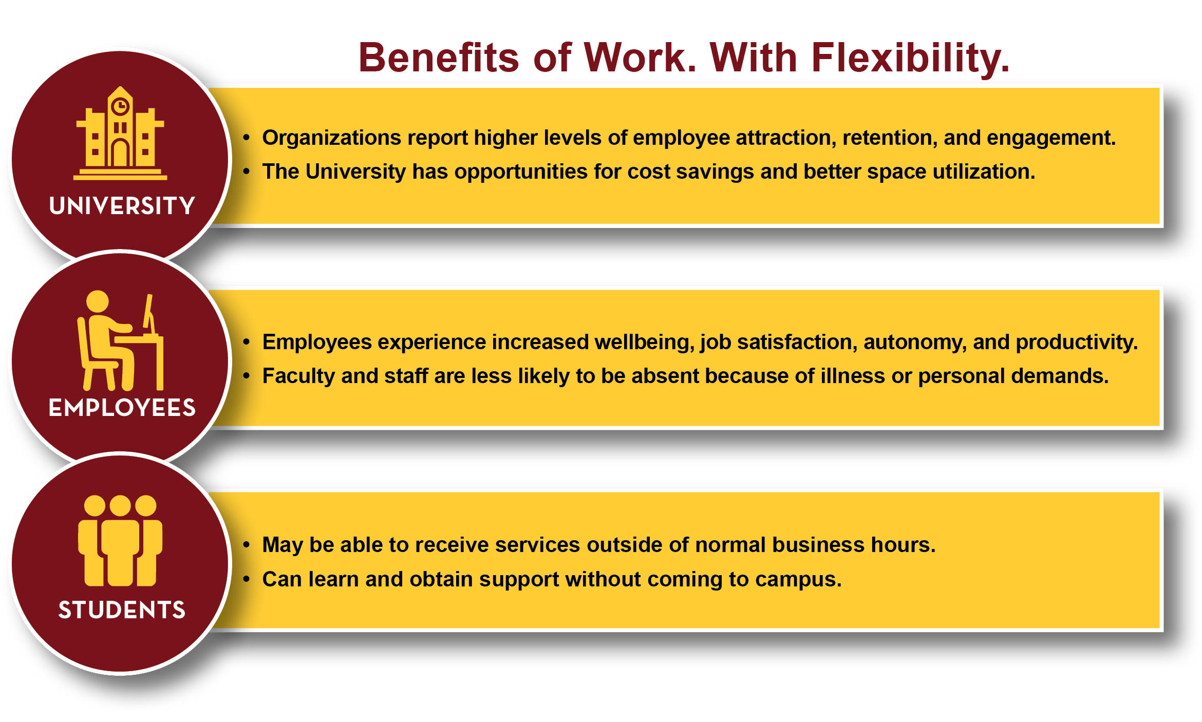 Benefits of workplace flexibility for the university, employees and students
